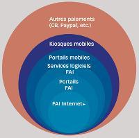 Sur ce marché, 390 MEuros sont payés sur facture des opérateurs Télécom.