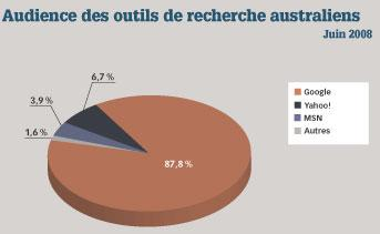 Focus: l'e-commerce en Australie