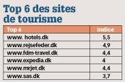 Top 6 des sites de tourisme