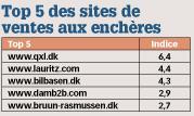 Top 5 des sites de ventes aux enchères