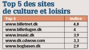 Top 5 des sites de culture et loisirs