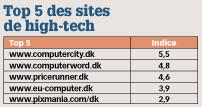 Top 5 des sites de high-tech
