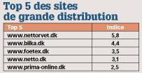 Top 5 des sites de grande distribution