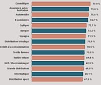Service client: l'e-commerce tient le haut du classement
