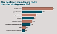 L'e-commerce, de plus en plus mobile
