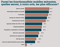 Source: l'enquête Adobe Scene7 2010 Mobile Commerce Survey (enquête Adobe Scene7 2010 sur le commerce mobile) a été réalisée entre le 6 et le 23 juillet 201 0. Les résultats ont été compilés à partir des réponses de 446 participants représentant diverses catégories de produits et canaux de vente. Si l'enquête a été réalisée à l'échelle mondiale, plus de 75 % des personnes interrogées étaient toutefois basées en Amérique du Nord.