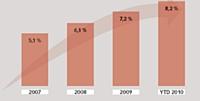 Parts de marché Internet CA % - Biens culturels