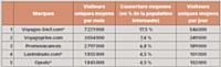 Source: Médiamétrie / Netratings - Catégories créées spécialement pour la Fevad - France - Tous lieux de connexion - Moyenne mensuelle des mois de janvier, février, mars 2011 - Applications Internet exclues Copyright Médiamétrie / Netratings - Tous droits réservés.