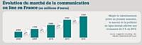 Malgré le ralentissement prévu au premier semestre, le marché de la publicité en ligne devrait afficher une croissance de 8 % en 2012.