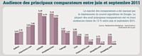 Le marché des comparateurs a été marqué par le déploiement du nouvel algorithme de Google. La plupart des neuf principaux comparateurs ont vu leurs audiences chuter de 13 % entre juin et septembre 2011.
