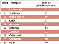 Source: Fevad/Médiamétrie//NetRatings