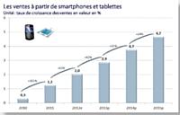 Les ventes sur mobile représenteront 7,% du e-commerce en 2015