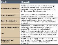 Les types d'études on line «user centric»