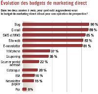 Evolution des budgets de marketing direct. Dans les deux années à venir, pour quel outil augmenterez-vous le budget de marketing direct alloué pour une opération de prospection?
