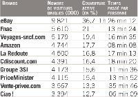 Source: Médiamétrie//NetRatings - Tous Lieux de Connexion - France - Applications Internet incluses - Mars 2007 - Copyright Médiamétrie//NetRatings - Tous droits réservés.