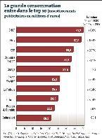 Le VADiste 3 Suisses sort du Top 10 (en 2007: 6e avec 6,048 millions d'euros investis) tandis que Procter & Gamble et Beiersdorf font leur apparition.