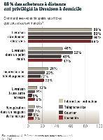 Source : Crédoc-Enquêtes Fevad 2000 et 2004, Crédoc-Fevad, La Poste, Reed/CCI 2006 et 2008