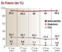 La France est le mauvais élève de la zone Euro puisqu'elle est le seul pays où le taux d'e-mails aboutis sur les serveurs a baissé de 0,4% entre le quatrième trimestre 2007 et le quatrième trimestre 2008.