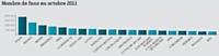 Le classement des 20 Fan pages les plus visitées (source: Socialbakers) évolue peu par rapport au mois précédent avec toutefois de légers mouvements, notamment pour la page Schtroumpf Haribo qui perd trois places en l'absence de prise de parole depuis des mois.