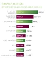 Top ten des annonceurs (octobre 2011)