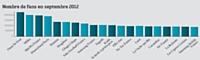 Le classement des 20 fan pages en langue française les plus visitées (source Socialbakers) n'enregistre pas de changements majeurs en ce mois de septembre 2012: La page des Lapins Crétins glisse doucement vers le bas du classement et se positionne à la 19e place, malgré ses forts scores sur les commentaires et les shares.