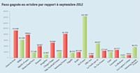 Les fan pages continuent de recruter avec un taux de 3,13 % (vs 3,04 % en septembre).