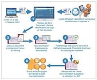 Un exemple de traitement des processus dans Document channel.