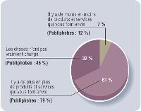 6 Français sur 10 ont de plus en plus d'envies