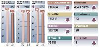Sources: TNS Media Intelligence /pige radio Juin 2006 et 2005. Inclus France Intérêt France Info. Médiamétrie 126000 radio Avril-Juin 2006. Cible ensemble 13 ans et plus. Moyenne base annonceur.