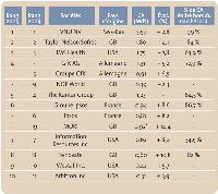 Les 10 premières sociétés d'études mondiales en 2005