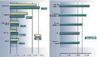 Source TNS Média Intelligence / pige radio Décembre 2006 et 2005. Inclus France Inter et France info.