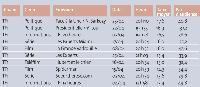 Les dix meilleures audiences (période du 2 au 29 avril 2007) (ensemble de la journée)