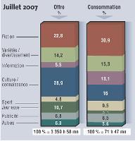 Source Médiamat - Médiamétrie - Tous droits réservés Médiamétrie.