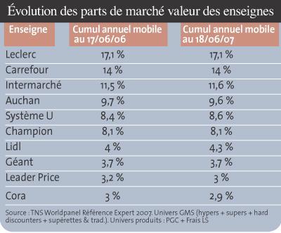 Leclerc Carrefour Le Duel Toujours