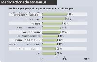 Enquête réalisée par Ipsos Insight pour Marketing Magazine auprès d'un échantillon représentatif de 500 personnes interrogées online en juillet 2007.