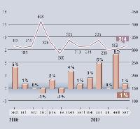 MarketingScan fournit, en exclusivité pour Marketing Magazine, depuis 1996, son Baromètre sur l'évolution des dépenses mensuelles en GMS. Depuis janvier 2001, les résultats intègrent les données issues du dispositif du Mans, en plus de celui d'Angers. Soit, au total, un panel de g 000 foyers représentatifs et 20 magasins (soit plus de 110000 m2).