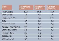 Parts de marché des recherches en France (Toutes recherches confondues)