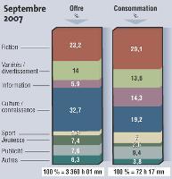Source: Médiamat - Médiamétrie Tous droits réservés Médiamétrie.