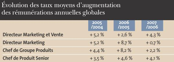 Salaires 2007 La Progression En Net Ralentissement