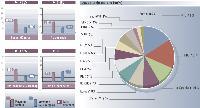 Valeurs moyennes et maxi du secteur vs les valeurs moyennes tous secteurs Base Moyennes annonceurs