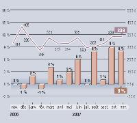 MarketingScan fournit, en exclusivité pour Marketing Magazine, depuis 1996, son Baromètre sur l'évolution des dépenses mensuelles en GMS. Depuis janvier 2001, les résultats intègrent les données issues du dispositif du Mans, en plus de celui d'Angers. Soit au total un panel de 9000 foyers représentatifs et 22 magasins (soit plus de 110000 m2).
