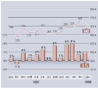 MarketingScan fournit, en exclusivité pour Marketing Magazine, depuis 1996, son Baromètre sur l'évolution des dépenses mensuelles en GMS. Depuis janvier 2001, les résultats intègrent les données issues du dispositif du Mans, en plus de celui d'Angers. Soit, au total, un panel de g 000 foyers représentatifs et 22 magasins (soit plus de 110000 m2).