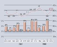 MarketingScan fournit, en exclusivité pour Marketing Magazine, depuis 1996, son Baromètre sur l'évolution des dépenses mensuelles en GMS. Depuis janvier 2001, les résultats intègrent les données issues du dispositif du Mans, en plus de celui d'Angers. Soit, au total, un panel de 9 000 foyers représentatifs et 20 magasins (soit plus de 110 000 m2) .