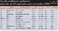 * Le poste «Autres TV» est constitué de l'audience des chaînes locales, régionales, étrangères ou thématiques et des autres chaînes reprises sur la TNT (Télévision numérique terrestre).