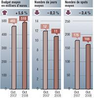 Sources: TNS Médis Intelligence pige radio octobre 2008 et 2007 Inclus France Intérêt France info. Médiamétrie 126.000 radie septembre-octobre 2008. Cible: ensemble 13 ans et plus. Moyenne base annonceur.