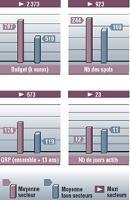 Valeurs moyennes et maxi du secteur vs les valeurs moyennes tous secteurs Base: moyennes annonceurs Sources JNS Media Intelligence pige radio octobre 2008 Médiamétrie 126.000 + radio septembre-octobre 2008. Cible: ensemble 13 ans et plus.