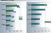Source: TNS Media Intelligence/pige radio décembre 2008 et 2007. Inclus France Inter et France info.