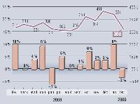 MarketingScan fournit, en exclusivité pour Marketing Magazine, depuis 1996, son Baromètre sur l'évolution des dépenses mensuelles en GMS. Depuis janvier 2001, les résultats intègrent les données issues du dispositif du Mans, en plus de celui d'Angers. Soit, au total, un panel de 9 000 foyers représentatifs et 22 magasins (soit plus de 110 000 m2) .