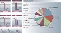 Valeurs moyennes et maxi du secteur vs les valeurs moyennes tous secteurs Base: moyennes annonceurs