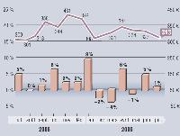 Calculé mensuellement, pour les 9 000 foyers panélistes, cet indicateur mesure l'ensemble des sommes dépensées en moyenne par un panéliste MarketingScan, dans l'ensemble des GMS d'Angers et du Mans (12 hypermarchés et 11 supermarchés). Cet indice est la combinaison de deux indicateurs : - le panier moyen du panéliste par passage aux caisses (ceci représente le «ticket de caisse du consommateur» qui couvre l'ensemble de ses achats en GMS : alimentation, entretien, hygiène-beauté, textile, bazar, petit électroménager, disques...); - le nombre mensuel de visites. Budget moyen panier moyen par passage x nombres de visites mensuelles.
